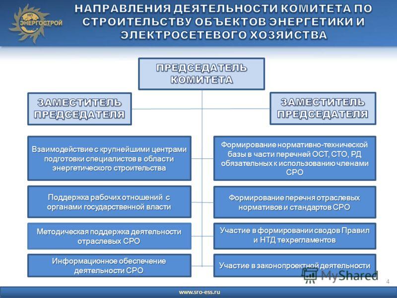4 Формирование нормативно-технической базы в части перечней ОСТ, СТО, РД обязательных к использованию членами СРО Формирование перечня отраслевых нормативов и стандартов СРО Участие в формировании сводов Правил и НТД техрегламентов Участие в законопр