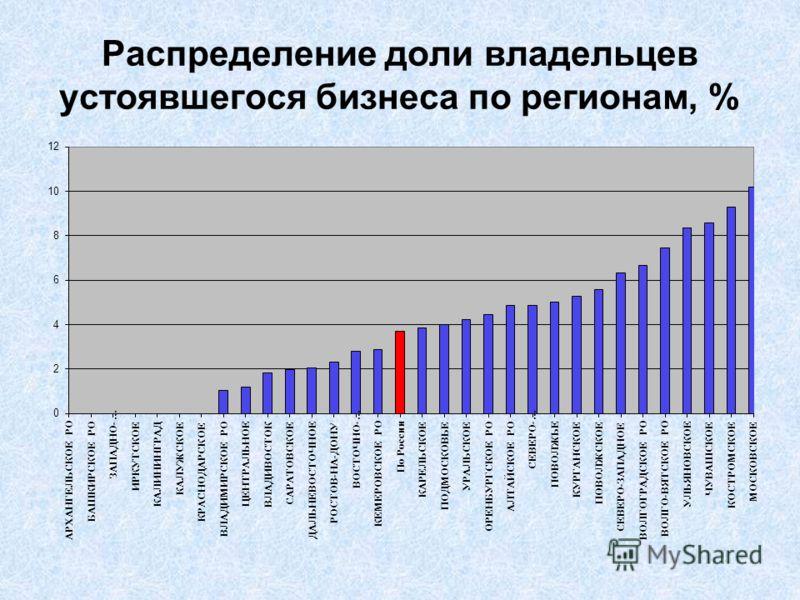 Распределение доли владельцев устоявшегося бизнеса по регионам, %