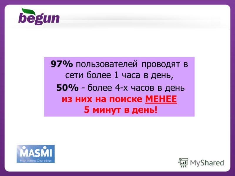 97% пользователей проводят в сети более 1 часа в день, 50% - более 4-х часов в день из них на поиске МЕНЕЕ 5 минут в день!