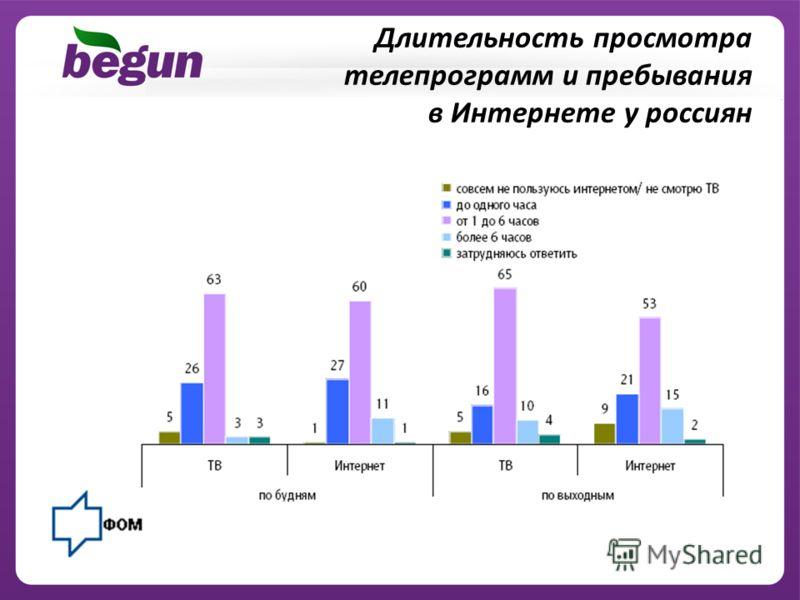 Длительность просмотра телепрограмм и пребывания в Интернете у россиян