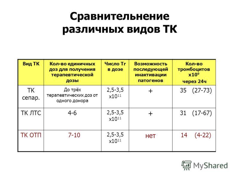 Сравнительнение различных видов ТК Вид ТККол-во единичных доз для получения терапевтической дозы Число Tr в дозе Возможность последующей инактивации патогенов Кол-во тромбоцитов x10 9 через 24ч ТК сепар. До трёх терапевтических доз от одного донора 2