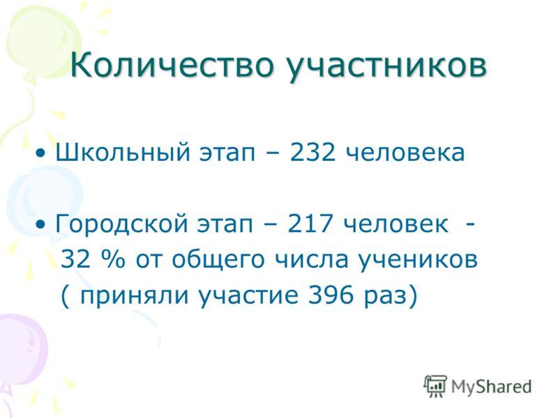 Количество участников Школьный этап – 232 человека Городской этап – 217 человек - 32 % от общего числа учеников ( приняли участие 396 раз)
