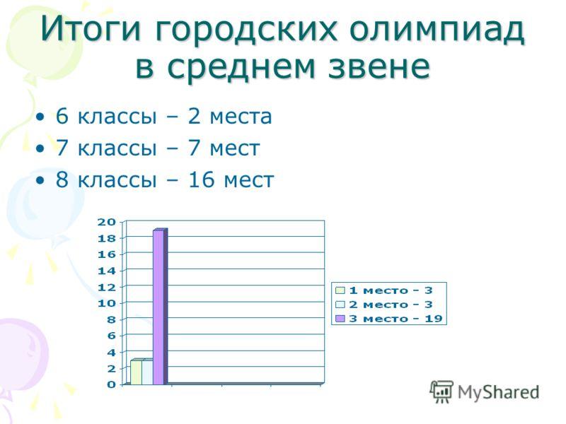 Итоги городских олимпиад в среднем звене 6 классы – 2 места 7 классы – 7 мест 8 классы – 16 мест