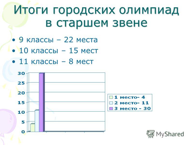 Итоги городских олимпиад в старшем звене 9 классы – 22 места 10 классы – 15 мест 11 классы – 8 мест