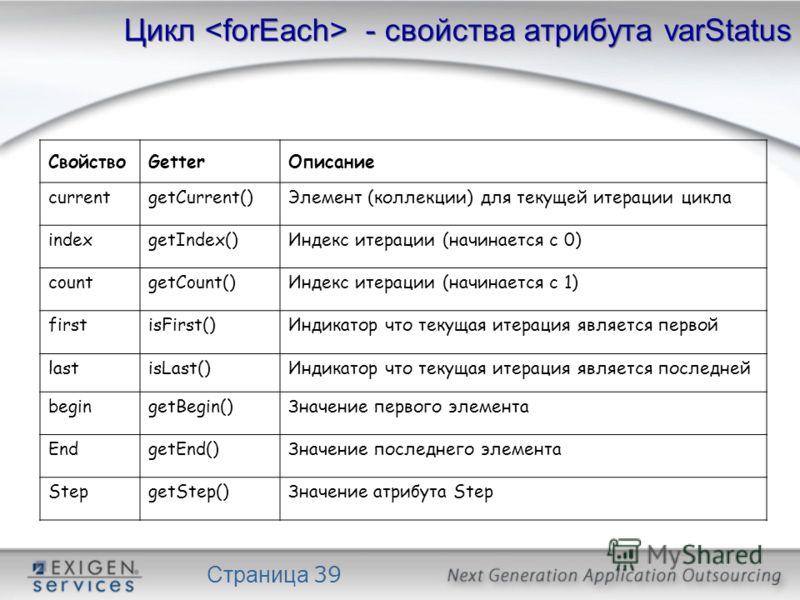 Страница 39 Цикл - свойства атрибута varStatus СвойствоGetterОписание currentgetCurrent()Элемент (коллекции) для текущей итерации цикла indexgetIndex()Индекс итерации (начинается с 0) countgetCount()Индекс итерации (начинается с 1) firstisFirst()Инди