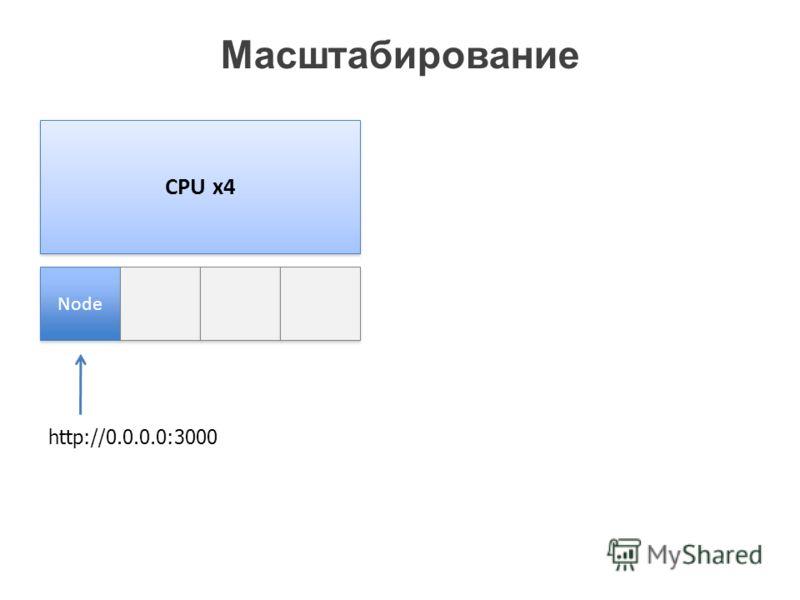 Масштабирование CPU x4 Node http://0.0.0.0:3000