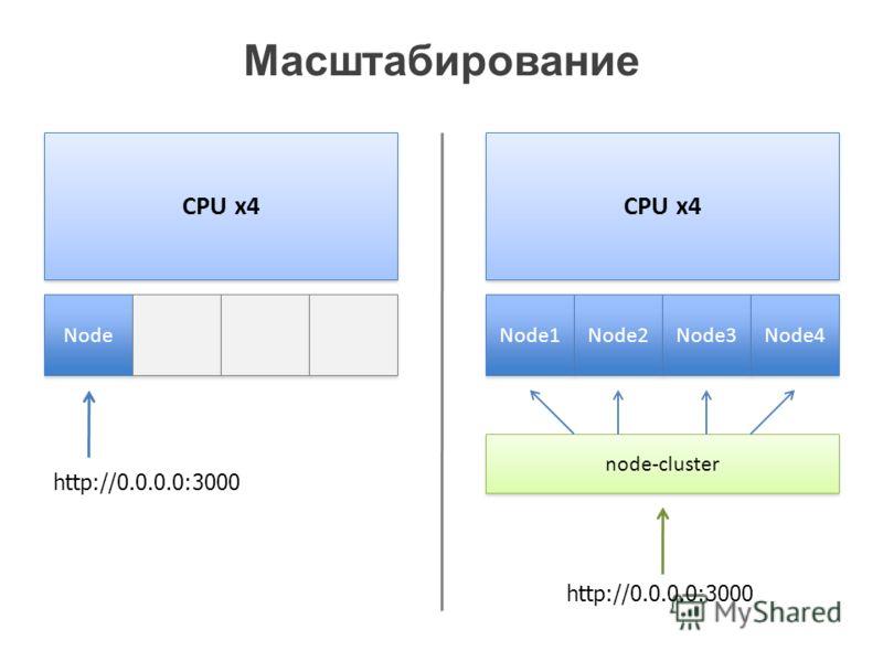 Масштабирование CPU x4 Node CPU x4 Node1 node-cluster Node2 Node3 Node4 http://0.0.0.0:3000