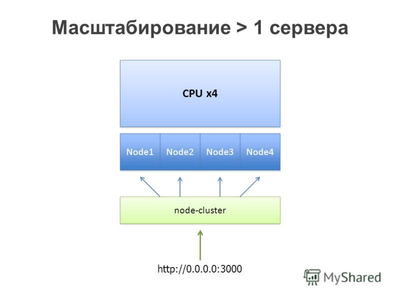 Масштабирование > 1 сервера CPU x4 Node1 node-cluster Node2 Node3 Node4 http://0.0.0.0:3000
