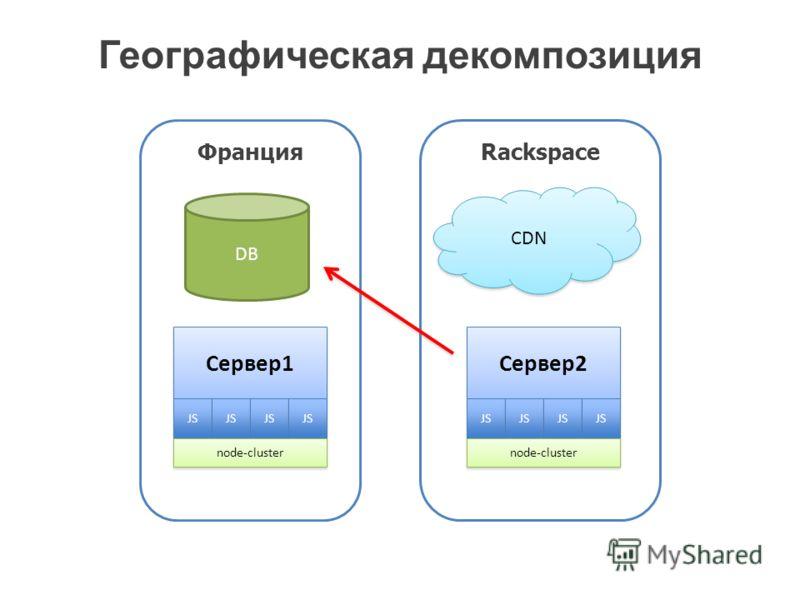 Географическая декомпозиция Сервер1 JS node-cluster Сервер2 JS node-cluster DB CDN ФранцияRackspace