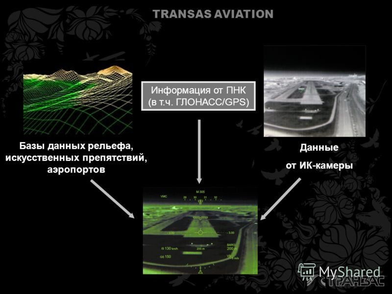 TRANSAS AVIATION Данные от ИК-камеры Базы данных рельефа, искусственных препятствий, аэропортов Информация от ПНК (в т.ч. ГЛОНАСС/GPS)