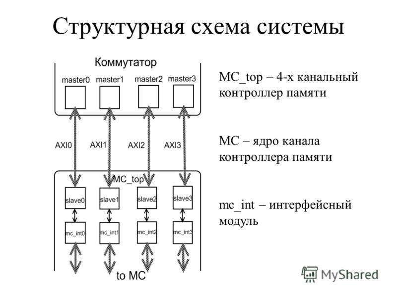Структурная схема системы MC_top – 4-х канальный контроллер памяти MC – ядро канала контроллера памяти mc_int – интерфейсный модуль