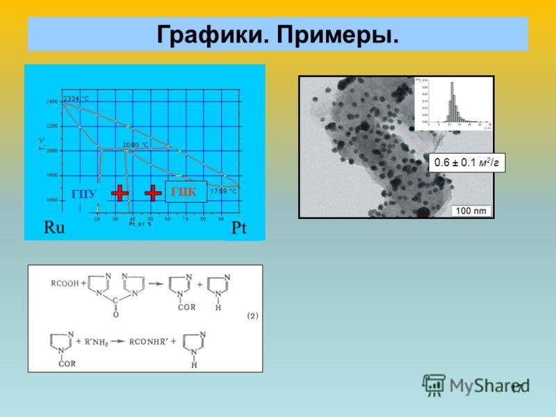 17 Графики. Примеры. ГПУ ГЦК Ru Pt 0.6 ± 0.1 м 2 /г