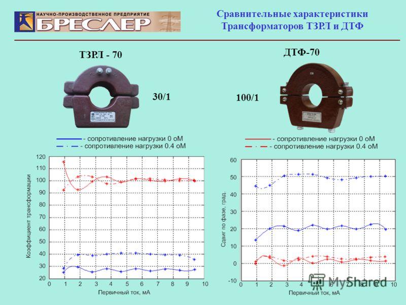 Сравнительные характеристики Трансформаторов ТЗРЛ и ДТФ ДТФ-70 ТЗРЛ - 70 30/1 100/1