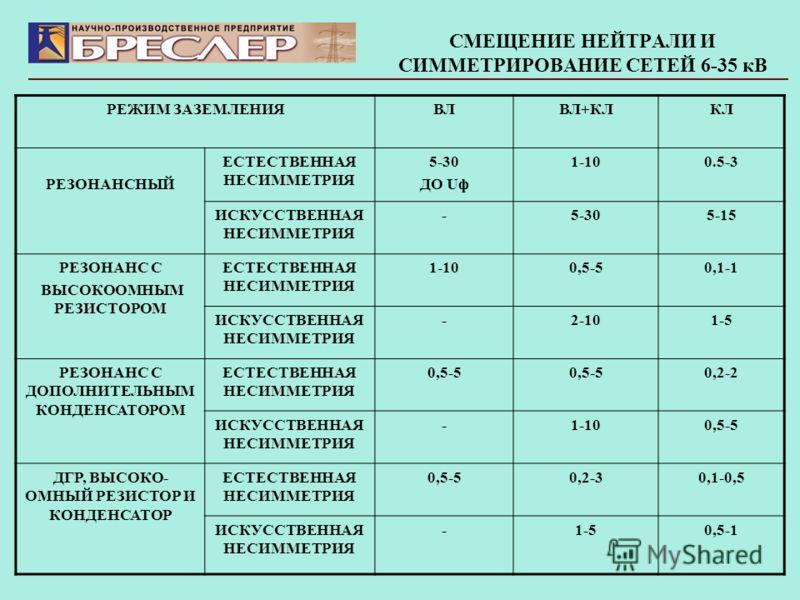 СМЕЩЕНИЕ НЕЙТРАЛИ И СИММЕТРИРОВАНИЕ СЕТЕЙ 6-35 кВ РЕЖИМ ЗАЗЕМЛЕНИЯВЛВЛ+КЛКЛ РЕЗОНАНСНЫЙ ЕСТЕСТВЕННАЯ НЕСИММЕТРИЯ 5-30 ДО Uф 1-100.5-3 ИСКУССТВЕННАЯ НЕСИММЕТРИЯ -5-305-15 РЕЗОНАНС С ВЫСОКООМНЫМ РЕЗИСТОРОМ ЕСТЕСТВЕННАЯ НЕСИММЕТРИЯ 1-100,5-50,1-1 ИСКУСС