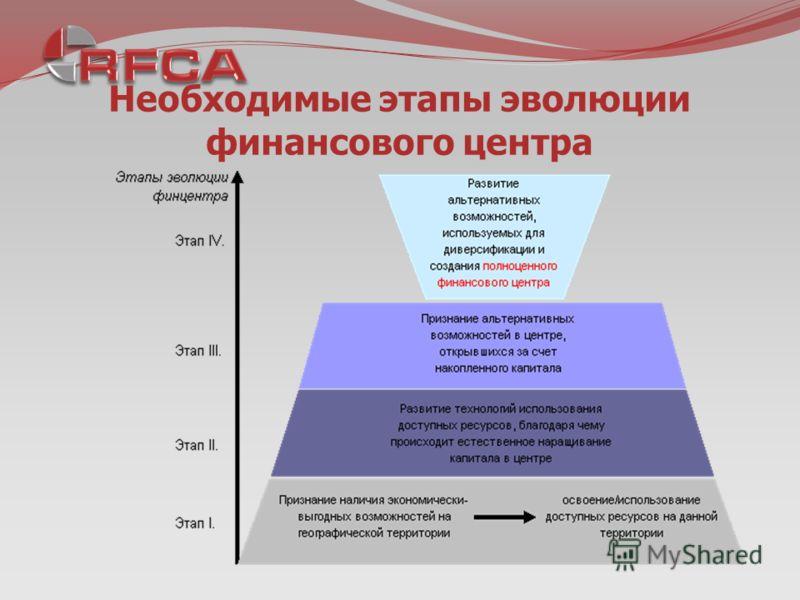 Необходимые этапы эволюции финансового центра