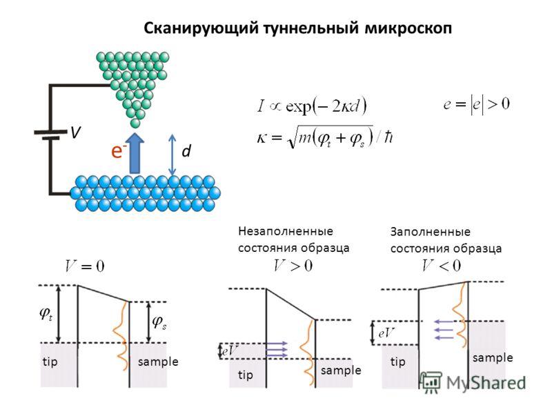 Незаполненные состояния образца Заполненные состояния образца tipsample d V e-e- Сканирующий туннельный микроскоп tip sample