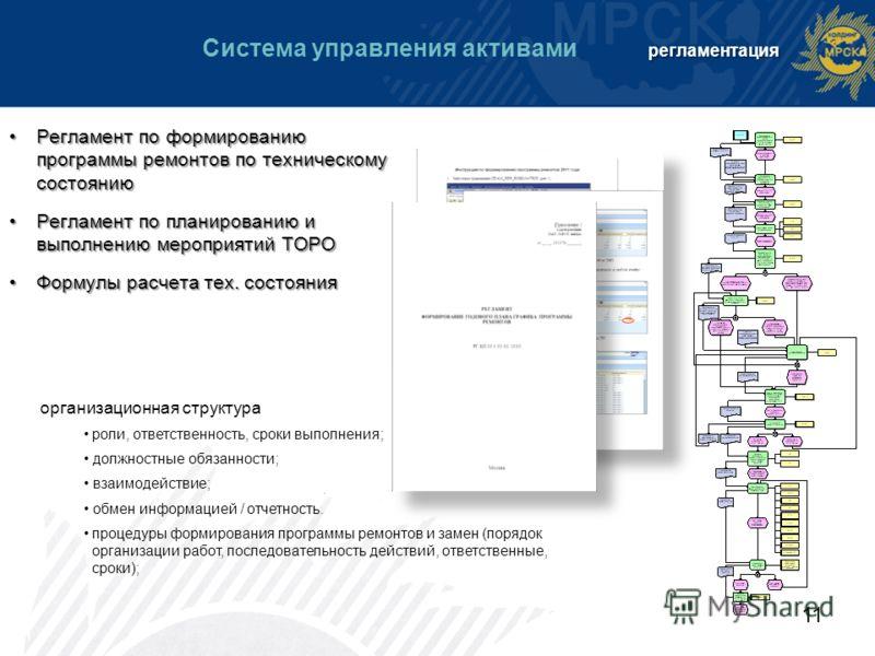 11 регламентация Система управления активами регламентация Регламент по формированию программы ремонтов по техническому состояниюРегламент по формированию программы ремонтов по техническому состоянию Регламент по планированию и выполнению мероприятий