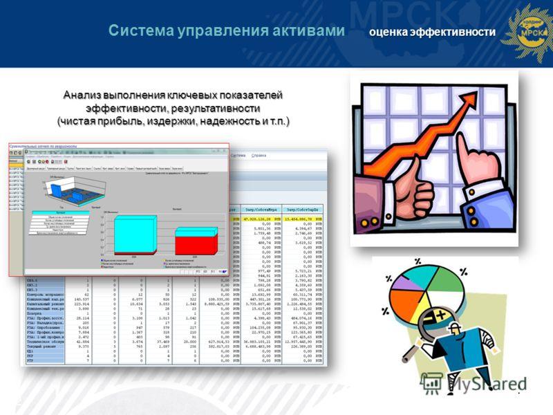 12 оценка эффективности Система управления активами оценка эффективности Анализ выполнения ключевых показателей эффективности, результативности (чистая прибыль, издержки, надежность и т.п.) 12
