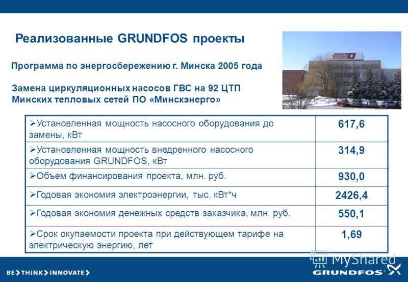 Реализованные GRUNDFOS проекты Программа по энергосбережению г. Минска 2005 года Замена циркуляционных насосов ГВС на 92 ЦТП Минских тепловых сетей ПО «Минскэнерго» Установленная мощность насосного оборудования до замены, кВт 617,6 Установленная мощн