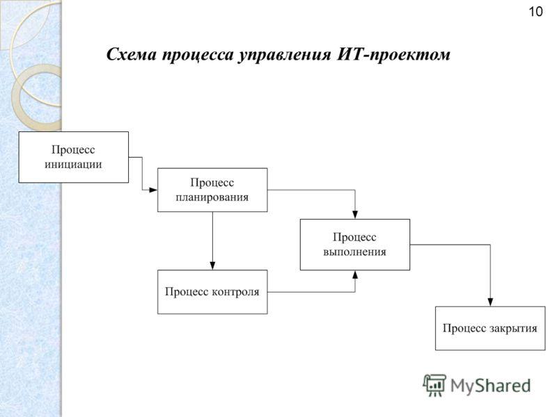 Схема процесса управления ИТ-проектом 10