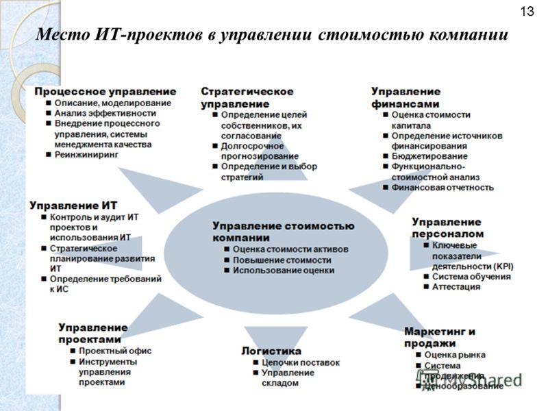 Место ИТ-проектов в управлении стоимостью компании 13