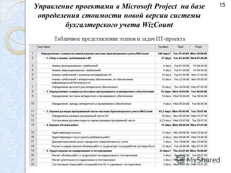 Управление проектами в Microsoft Project на базе определения стоимости новой версии системы бухгалтерского учета WizCount Табличное представление этапов и задач ИТ-проекта 15