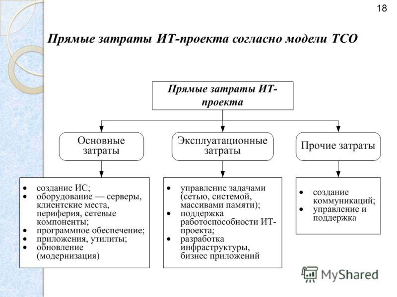 Прямые затраты ИТ-проекта согласно модели ТСО 18