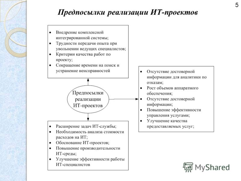 Предпосылки реализации ИТ-проектов 5