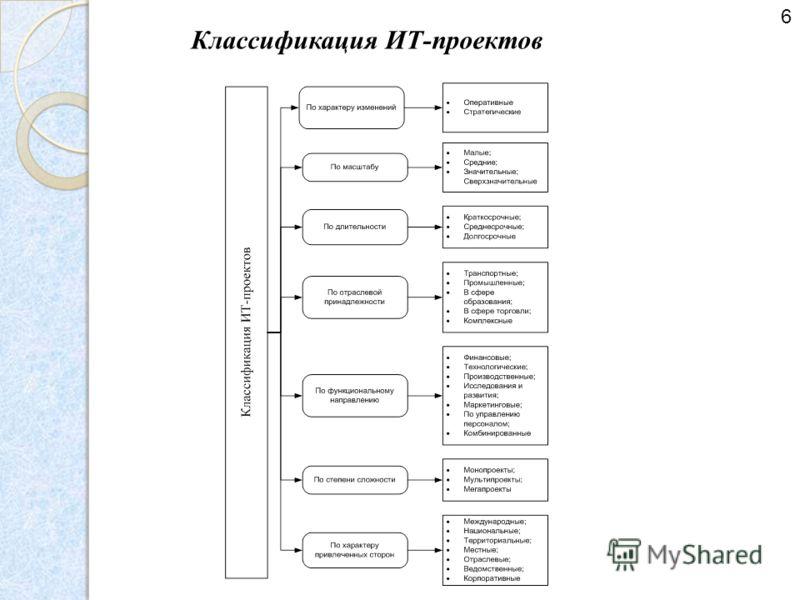 Классификация ИТ-проектов 6