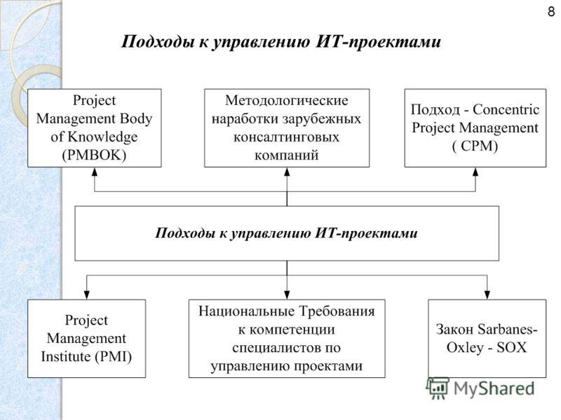 Подходы к управлению ИТ-проектами 8