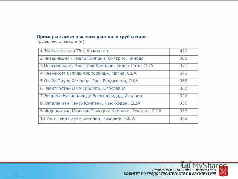 3 Примеры самых высоких дымовых труб в мире. Труба, место, высота (м) 1 Экибастузская ТЭЦ, Казахстан420 2 Интернэшнл Никель Компани, Онтарио, Канада381 3 Пенсильвания Электрик Компани, Хомер-Сити, CШA371 4 Кеенекотт Коппер Корпорэйшн, Магна, CШA370 5