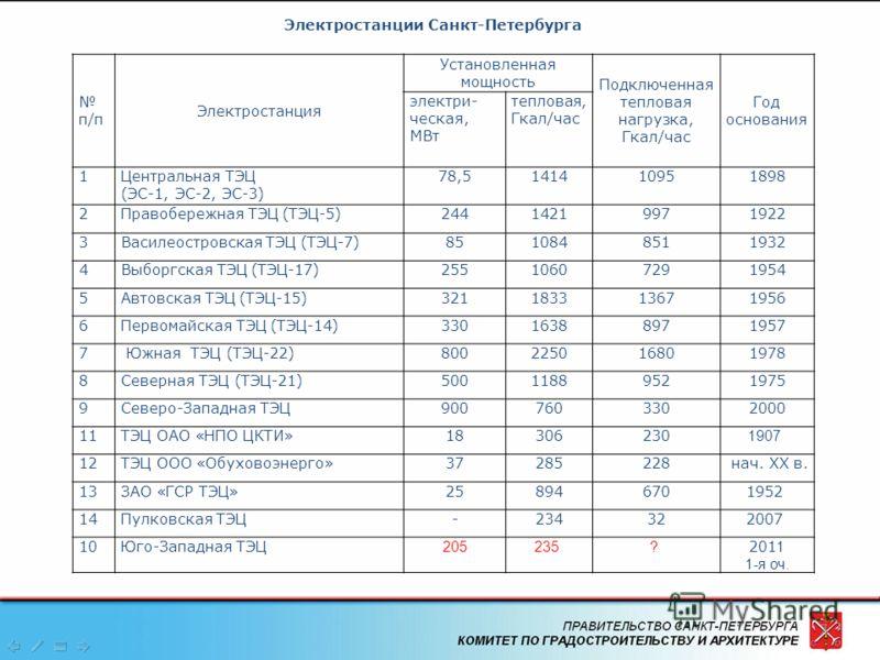 7 Электростанции Санкт-Петербурга п/п Электростанция Установленная мощность Подключенная тепловая нагрузка, Гкал/час Год основания электри- ческая, МВт тепловая, Гкал/час 1Центральная ТЭЦ (ЭС-1, ЭС-2, ЭС-3) 78,5141410951898 2Правобережная ТЭЦ (ТЭЦ-5)