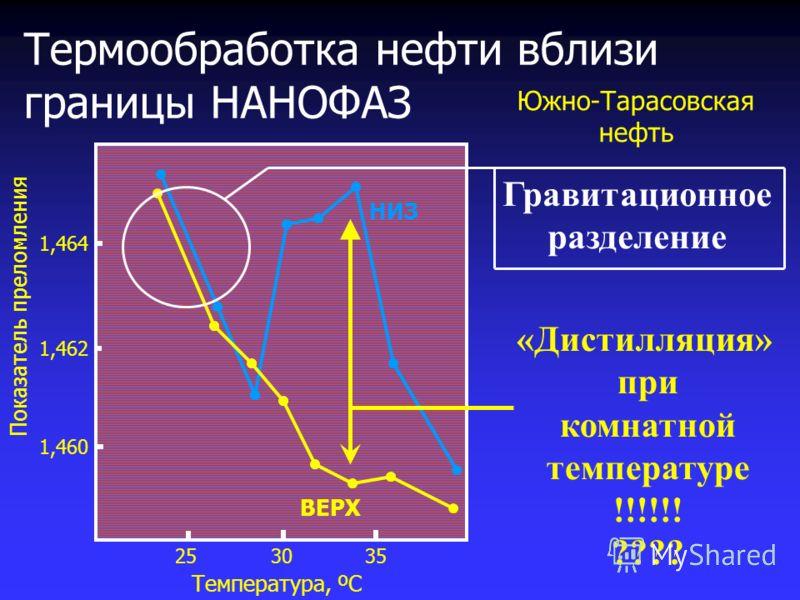 НИЗ ВЕРХ 203035 25 40 Температура, ºС 1,460 1,462 1,464 Показатель преломления Южно-Тарасовская нефть Термообработка нефти вблизи границы НАНОФАЗ «Дистилляция» при комнатной температуре !!!!!! ???? Гравитационное разделение