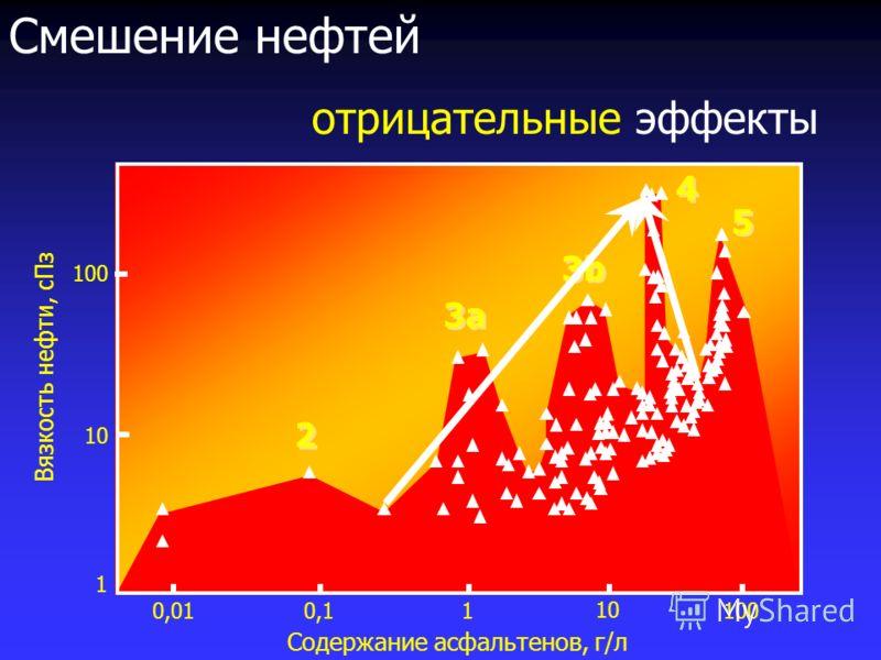 Содержание асфальтенов, г/л 0,010,11 10 100 1 10 100 Вязкость нефти, сПз 2 2 3a3a 3a3a 3b3b 3b3b 4 4 5 5 Смешение нефтей отрицательные эффекты