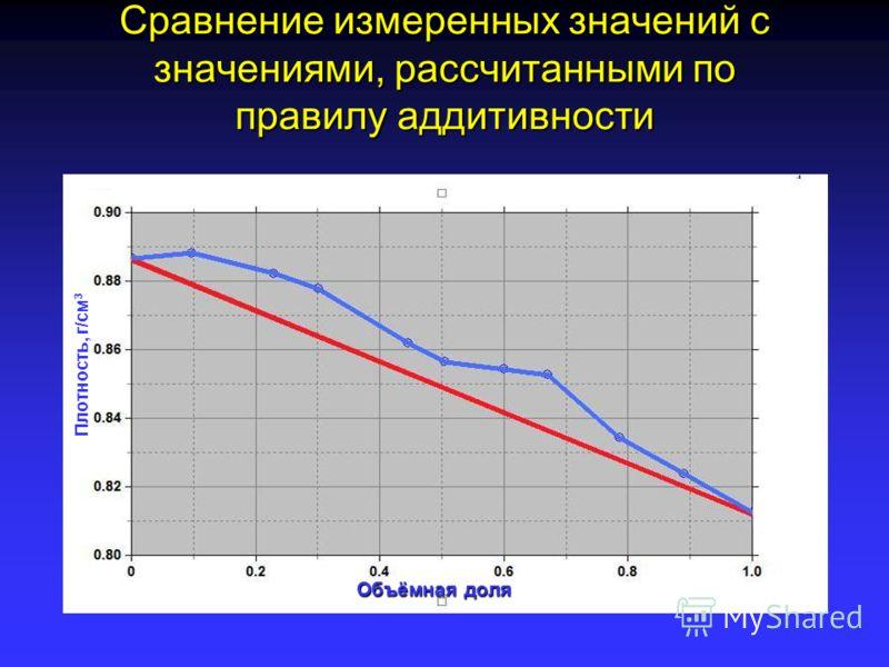 Сравнение измеренных значений с значениями, рассчитанными по правилу аддитивности Плотность, г/см 3 Объёмная доля