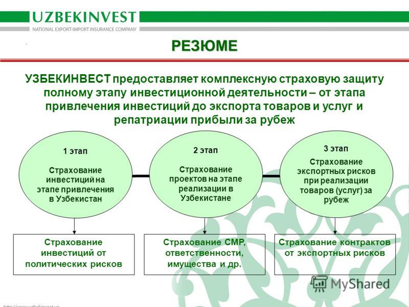 РЕЗЮМЕ 2 этап Страхование проектов на этапе реализации в Узбекистане 3 этап Страхование экспортных рисков при реализации товаров (услуг) за рубеж 1 этап Страхование инвестиций на этапе привлечения в Узбекистан Страхование инвестиций от политических р