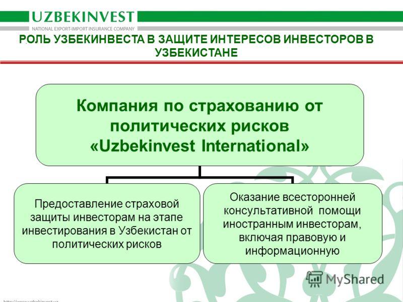 РОЛЬ УЗБЕКИНВЕСТА В ЗАЩИТЕ ИНТЕРЕСОВ ИНВЕСТОРОВ В УЗБЕКИСТАНЕ Компания по страхованию от политических рисков «Uzbekinvest International» Предоставление страховой защиты инвесторам на этапе инвестирования в Узбекистан от политических рисков Оказание в