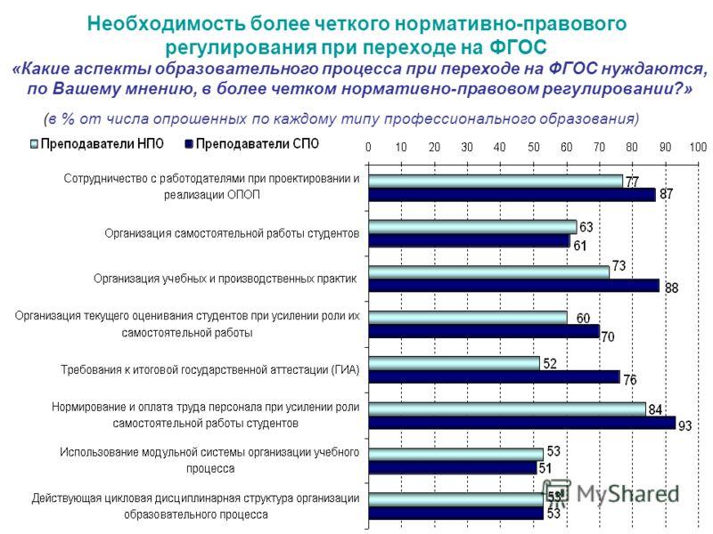 Необходимость более четкого нормативно-правового регулирования при переходе на ФГОС «Какие аспекты образовательного процесса при переходе на ФГОС нуждаются, по Вашему мнению, в более четком нормативно-правовом регулировании?» (в % от числа опрошенных