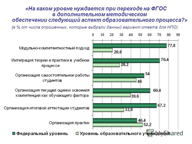 «На каком уровне нуждается при переходе на ФГОС в дополнительном методическом обеспечении следующий аспект образовательного процесса?» (в % от числа опрошенных, которые выбрали данный вариант ответа для НПО)