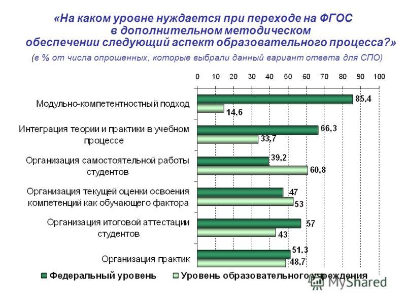 «На каком уровне нуждается при переходе на ФГОС в дополнительном методическом обеспечении следующий аспект образовательного процесса?» (в % от числа опрошенных, которые выбрали данный вариант ответа для СПО)