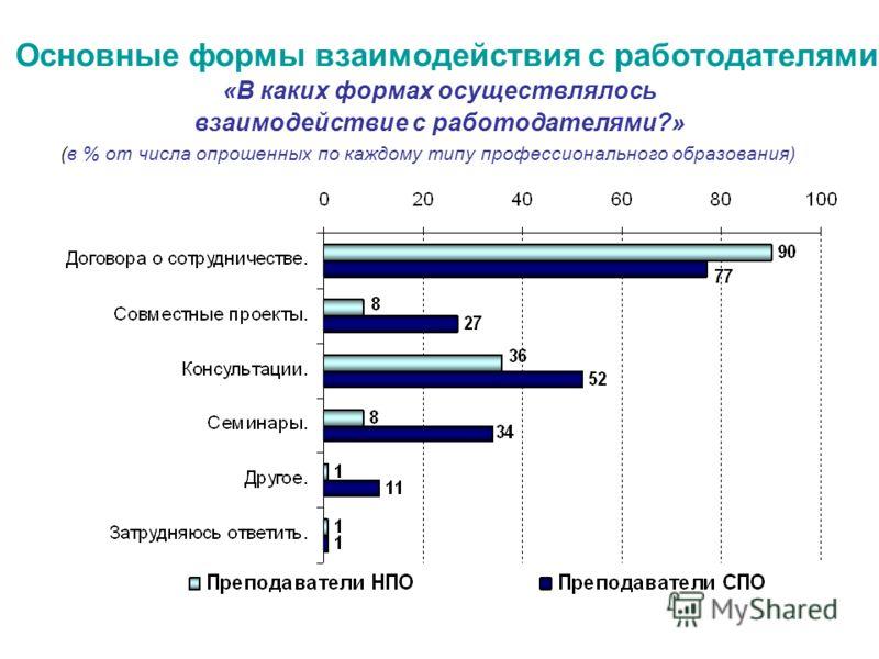 Основные формы взаимодействия с работодателями «В каких формах осуществлялось взаимодействие с работодателями?» (в % от числа опрошенных по каждому типу профессионального образования)