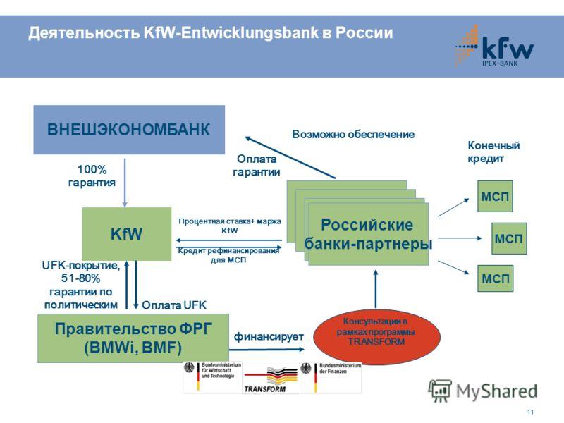 11 Деятельность KfW-Entwicklungsbank в России UFK-покрытие, 51-80% гарантии по политическим рискам Кредит рефинансирования для МСП МСП Конечный кредит Консультации в рамках программы TRANSFORM KfW Российские банки-партнеры финансирует Правительство Ф