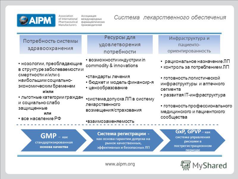 GMP – как стандартизированная основа качества Система регистрации - как основа гарантии допуска на рынок качественных, эффективных и безопасных ЛП GxP, GPVP – как система управления рисками в пострегистрационном периоде - - - - - - - - - - - - - - -