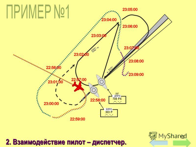 12 IAF ДПРМ 705 РХ.--. -..- БПРМ 303 Р.--. -..- 2. Взаимодействие пилот – диспетчер.