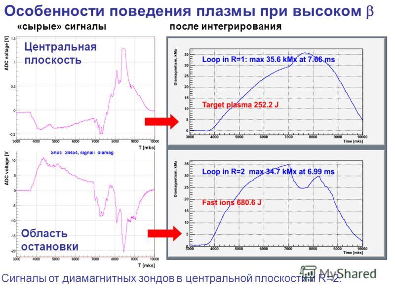 Особенности поведения плазмы при высоком Центральная плоскость Область остановки Сигналы от диамагнитных зондов в центральной плоскости и R=2. «сырые» сигналыпосле интегрирования