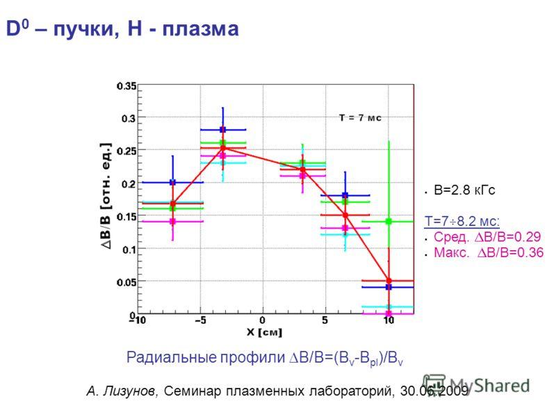 Радиальные профили B/B=(B v -B pl )/B v B=2.8 кГс T=7 8.2 мс: Сред. B/B=0.29 Макс. B/B=0.36 D 0 – пучки, H - плазма А. Лизунов, Семинар плазменных лабораторий, 30.06.2009