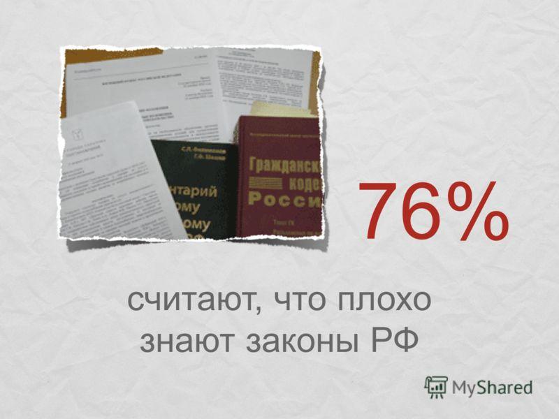 считают, что плохо знают законы РФ 76%