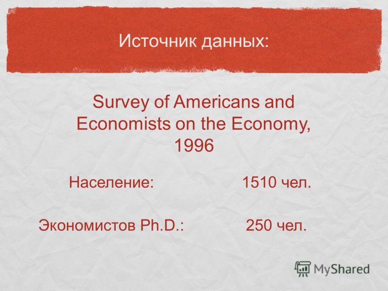 Источник данных: Survey of Americans and Economists on the Economy, 1996 Население:1510 чел. Экономистов Ph.D.:250 чел.