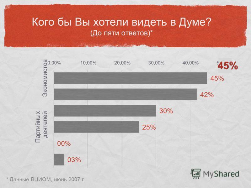 Кого бы Вы хотели видеть в Думе? (До пяти ответов)* * Данные ВЦИОМ, июнь 2007 г. 45%