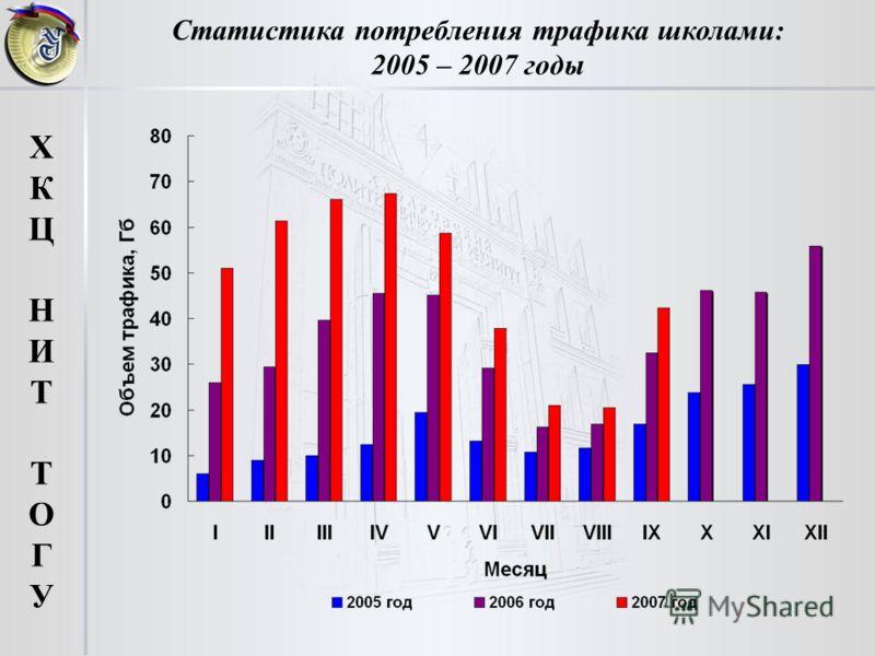 Статистика потребления трафика школами: 2005 – 2007 годы ХКЦНИТТОГУХКЦНИТТОГУ